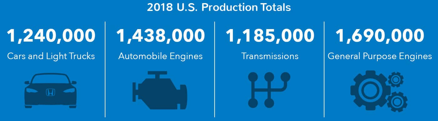 Honda 2018 U.S. Production Totals