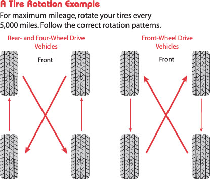 Tire Rotations A Necessity