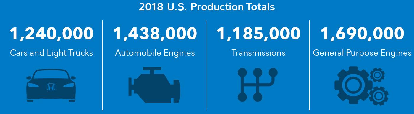 Honda 2018 U.S. Production Totals