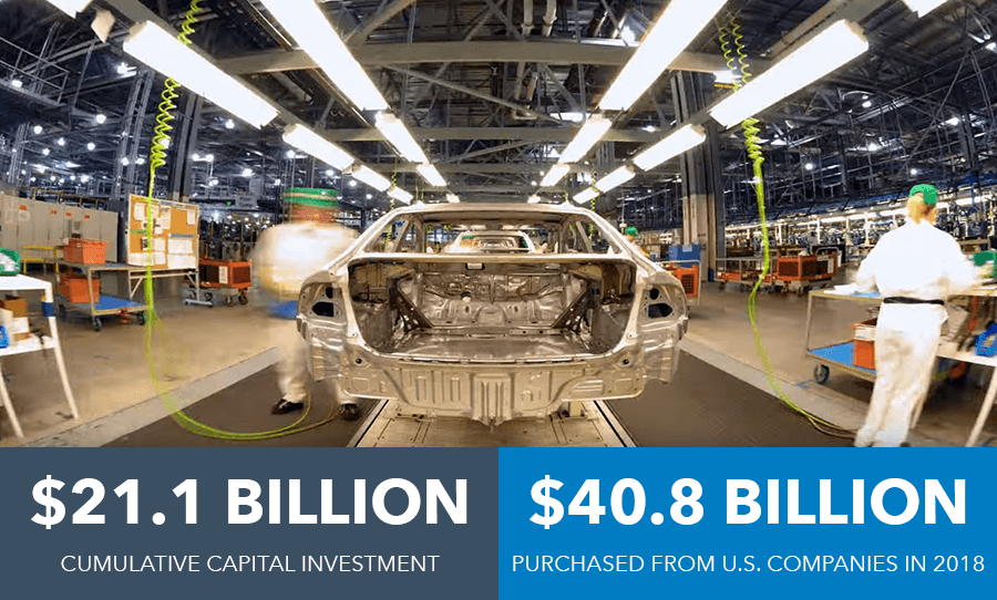 Honda U.S. Investments Graphic