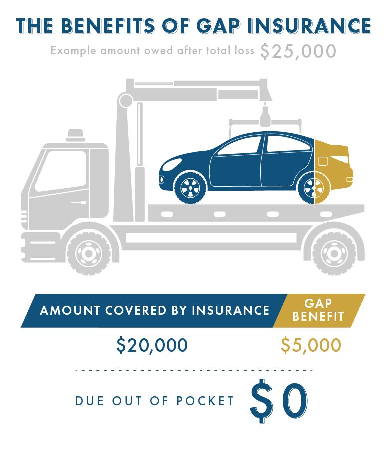 Benefits of Gap insurance