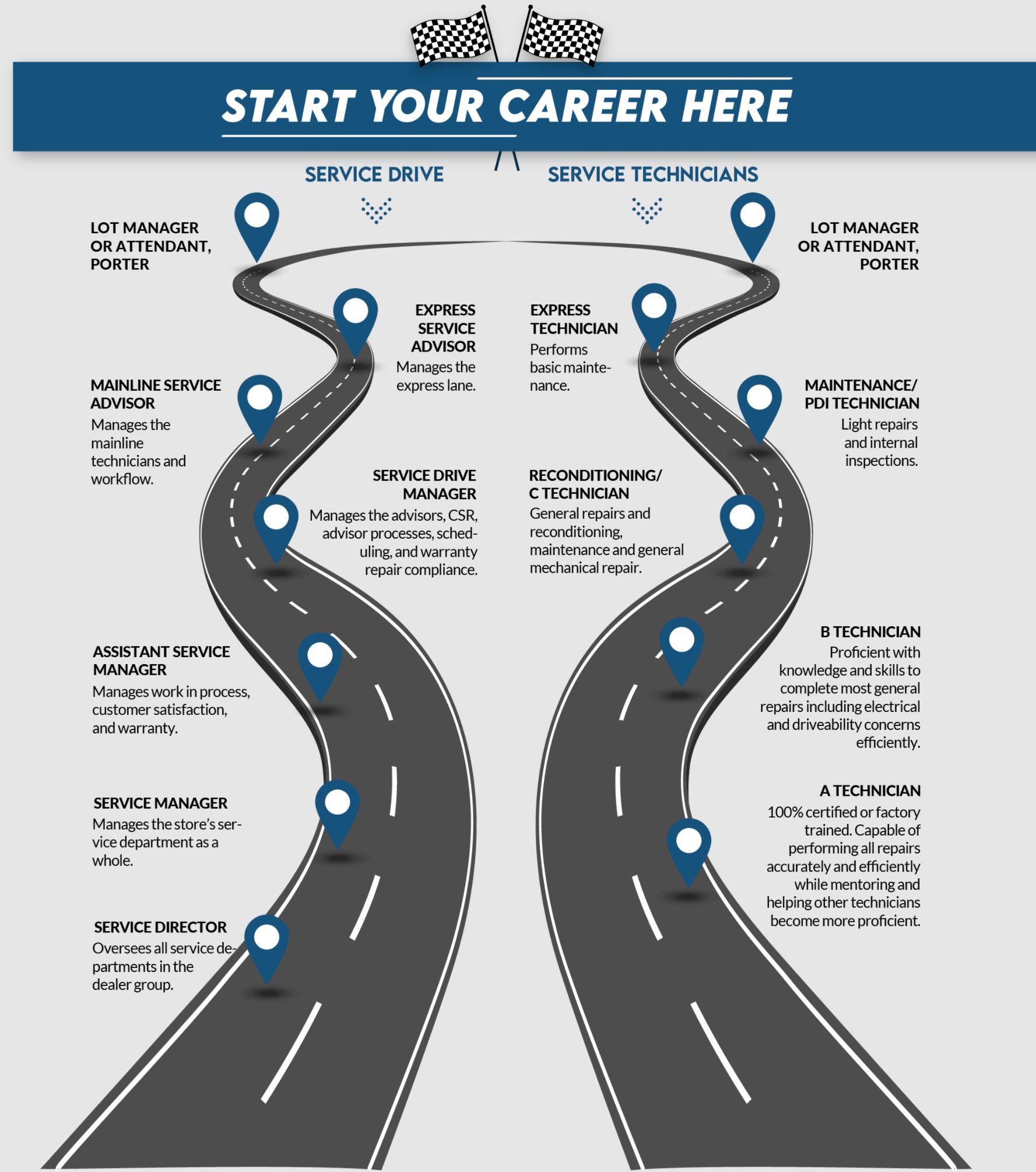 Technician Career Roadmap