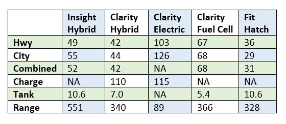 Honda Fuel Economy Comparison