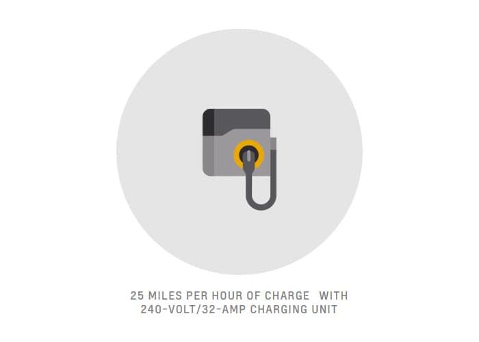 25 Miles Per Hour of Charging