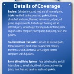 Details of Coverage
