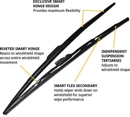 Genuine Toyota Wiper Blades. Exclusive smart hinge design provides maximum flexibility. Independent suspension tertiaries adjusts to windshield shape. Smart flex secondary holds wiper ends down on windshield for superior wipe performance. Riveted smart hinge reacts to windshield shape across entire windshield movement.