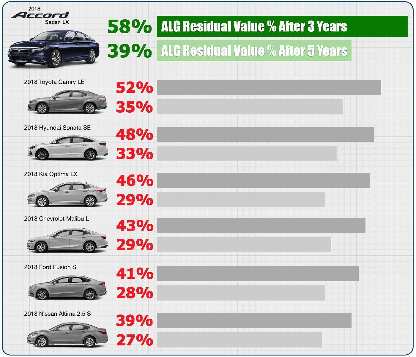 April 2018 ALG Residual Value Percentages