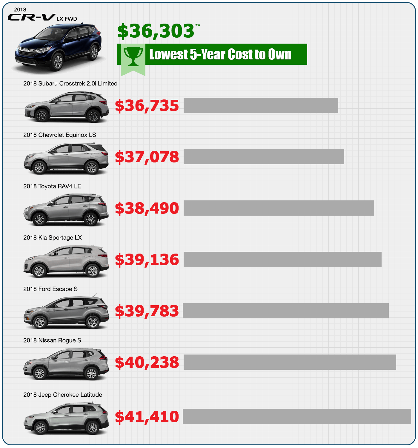 CR-V 2018 KBB.com Lowest 5-Year Cost to Own in Central Michigan
