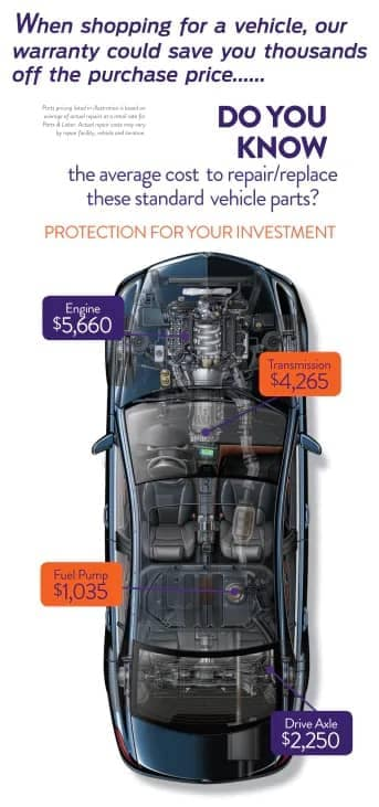 Our warranty could save you thousands off the purchase price