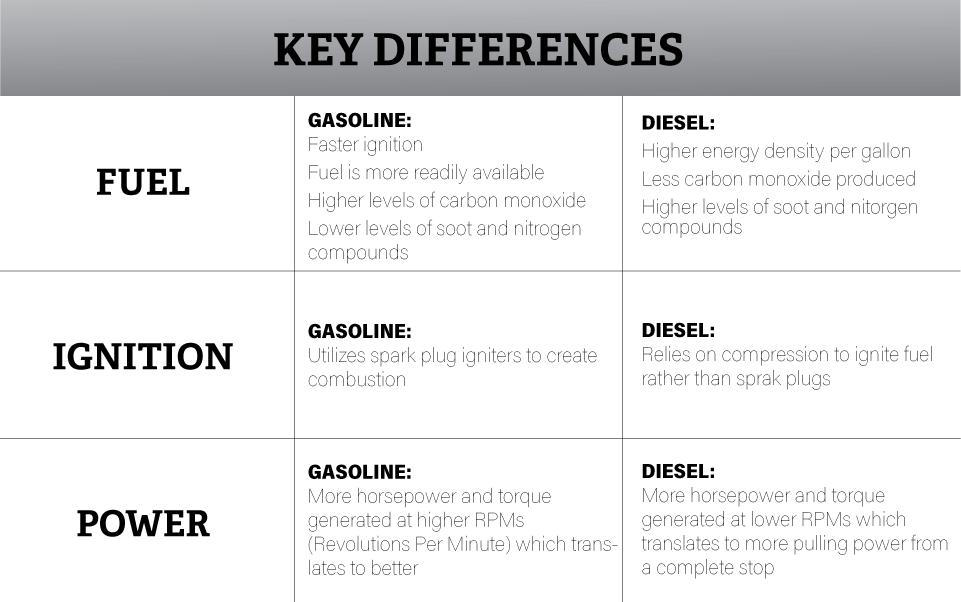 Gas Vs Diesel Engines Naples Chrysler Dodge Jeep Ram