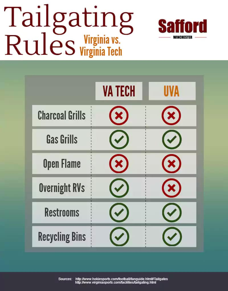 Virginia Tech And Uva Football Tailgating And Parking Guide