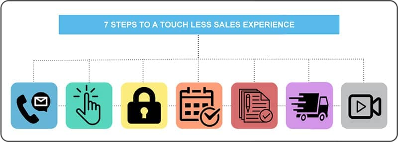 Touch Less Sales Experience