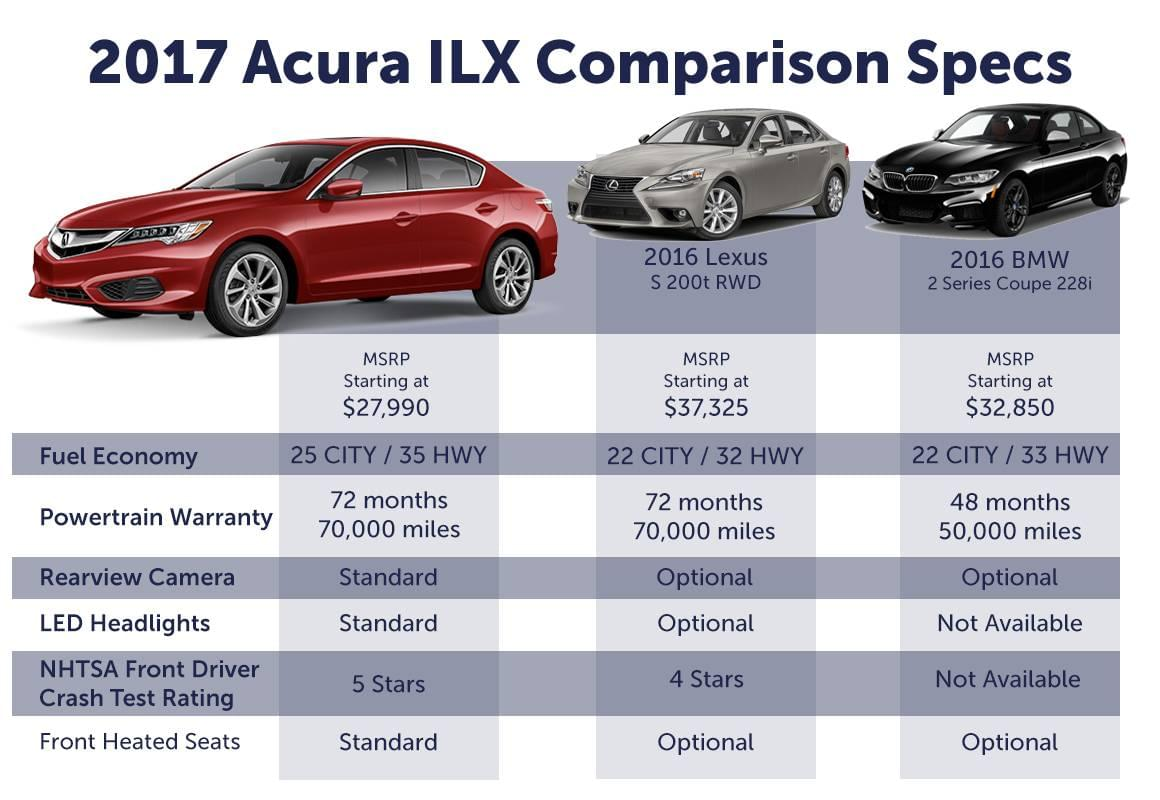 ilx comparison acura comparisons tischer acura. Black Bedroom Furniture Sets. Home Design Ideas