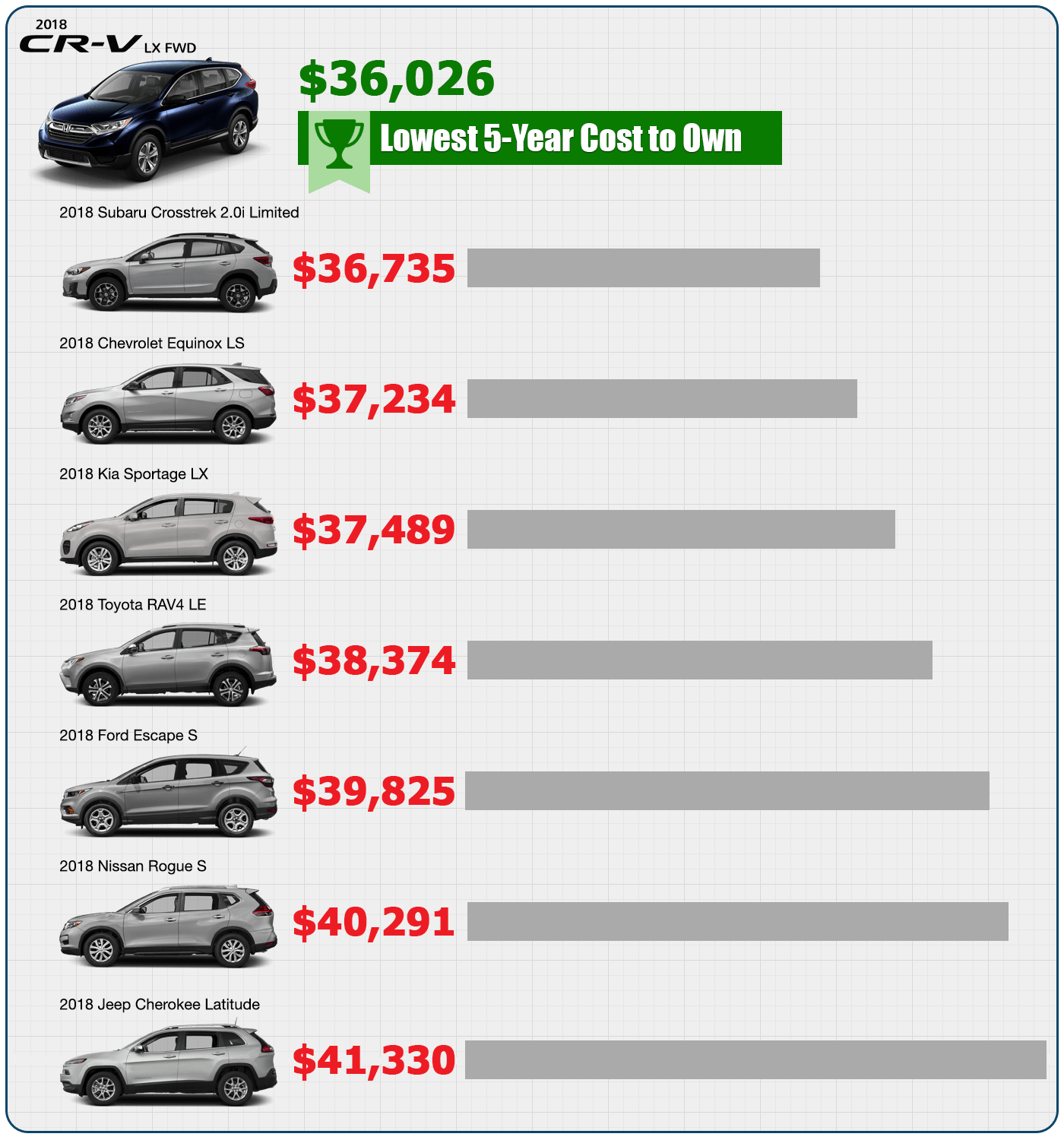 2018 CR-V KBB.com Lowest 5-Year Cost to Own in West Michigan